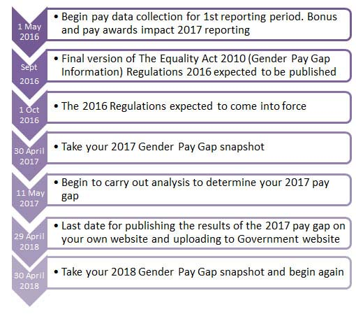 Gender Pay Gap Reporting Timeline