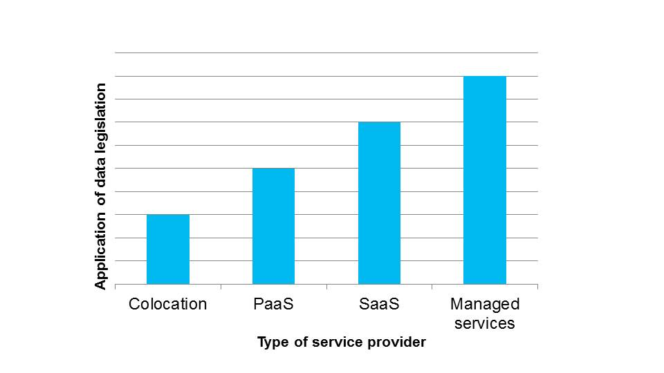 This graph shows the extent to which data legislation is applicable to a specific type of service provider. From least to most are Colocation, PaaS, SaaS and Managed services.