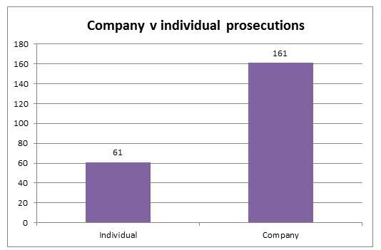 Individual prosecutions (61) v Company prosecutions (161).