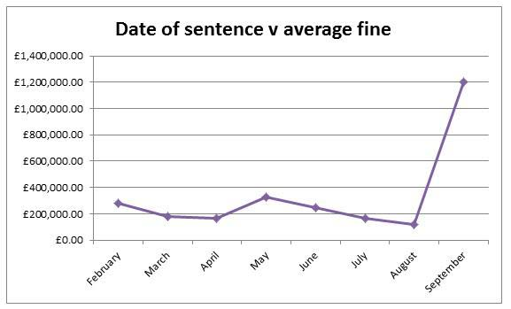 Chart showing the date of sentence v average fine spike from an average £200,000 between February-August 2016 to £1.2m in September 2016.