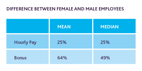 Difference between male and female employees