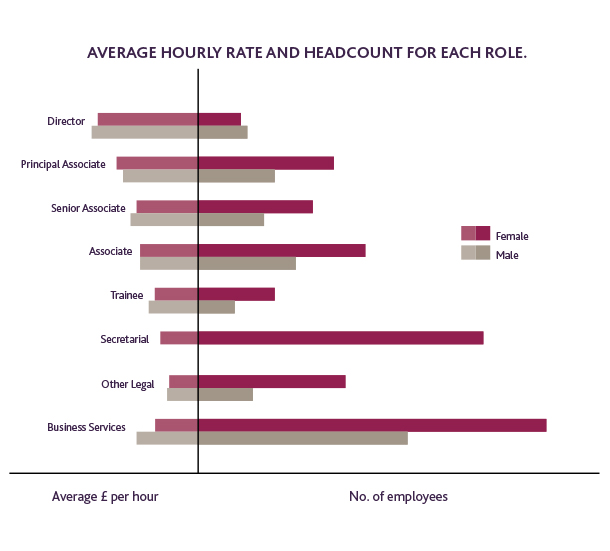 Average hourly rate and headcount for each role