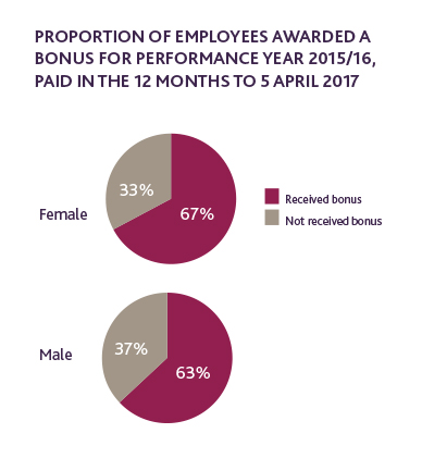 Proportion of employees awarded a bonus for performance year 2015/16, paid in the 12 months to 5 April 2017