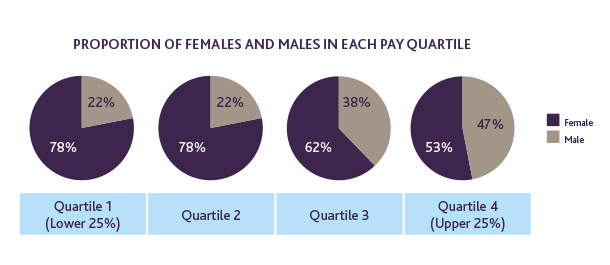 Proportion of males and females in each pay quartile.