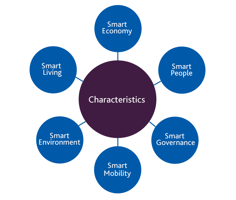 The European Smart City Model (developed by the Vienna University of Technology) sets out six key pillars of a smart city: Smart Governance, Smart Living, Smart Mobility, Smart Environment, Smart Society and Smart Economy.